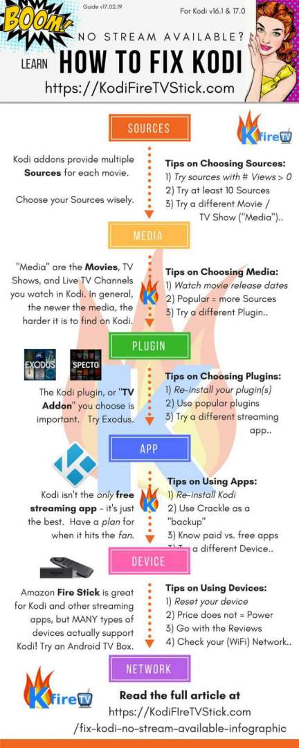 How to Fix Kodi NO Stream Available Infographic Flow Chart