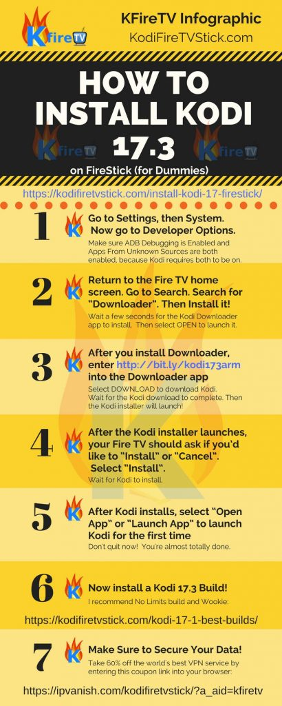 Install Kodi on Firestick Infographic