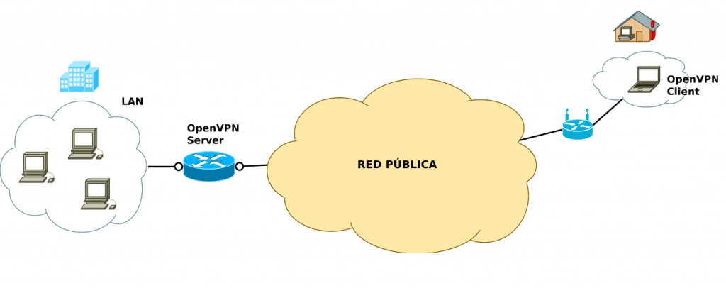 OpenVPN server diagram